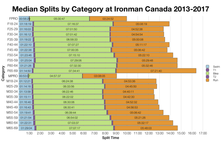 Median Splits by Age Group at Ironman Canada 2013-2017