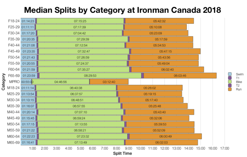 Median Splits by Age Group at Ironman Canada 2018