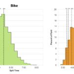 Distribution of Finisher Splits at Ironman Hamburg 2018