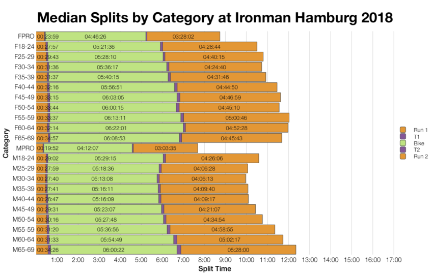 Median Splits by Age Group at Ironman Hamburg 2018
