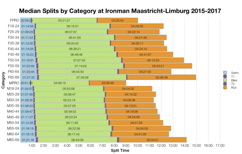 Median Splits by Age Group at Ironman Maastricht-Limburg 2015-2017
