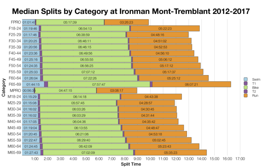 Median Splits by Age Group at Ironman Mont-Tremblant 2012-2017