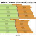 Median Splits by Age Group at Ironman Mont-Tremblant 2018