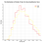 Distribution of Finisher Times for Kona Qualification Years