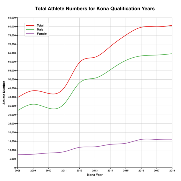 Total Athlete Numbers for Kona Qualification Years