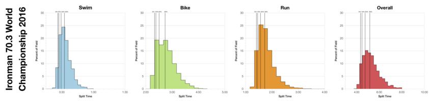 Distribution of Finisher Splits at Ironman 70.3 World Championship 2016