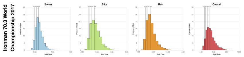 Distribution of Finisher Splits at Ironman 70.3 World Championship 2017