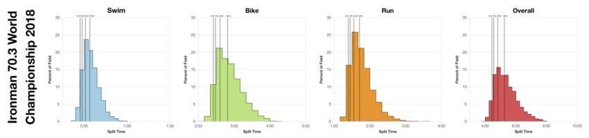 Distribution of Finisher Splits at Ironman 70.3 World Championship 2018