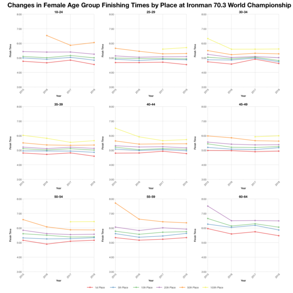 Changes in Female Finishing Times by Position at Ironman 70.3 World Championship