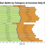 Median Splits by Age Group at Ironman Italy Emilia-Romagna 2018
