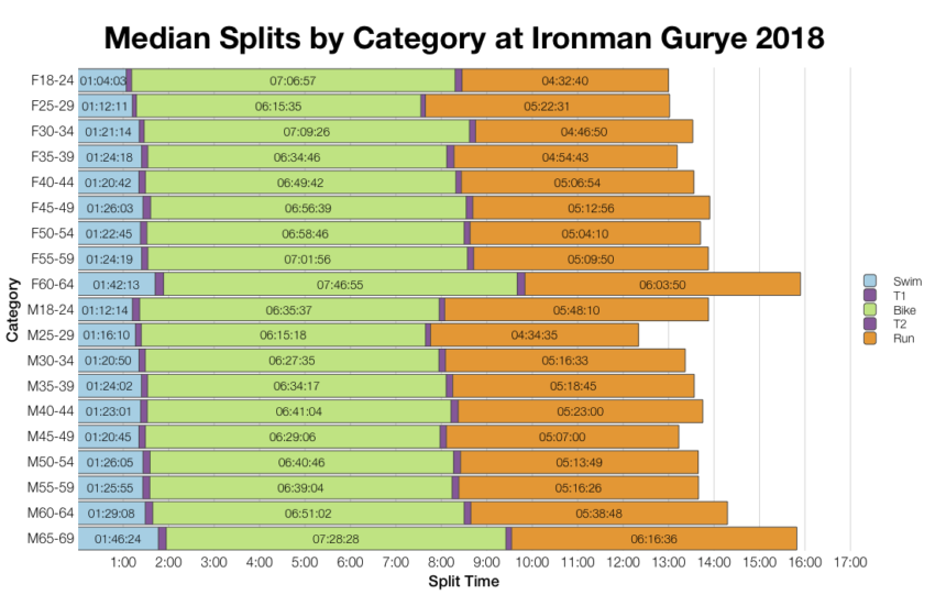 Median Splits by Age Group at Ironman Gurye 2018