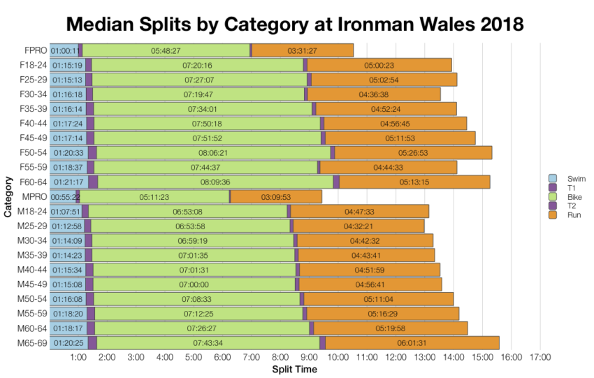 Median Splits by Age Group at Ironman Wales 2018