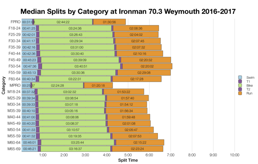 Median Splits by Age Group at Ironman 70.3 Weymouth 2016-2017