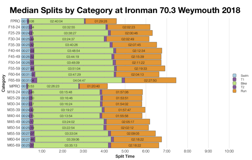 Median Splits by Age Group at Ironman 70.3 Weymouth 2018