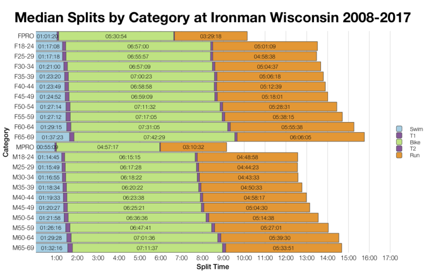 Median Splits by Age Group at Ironman Wisconsin 2008-2017