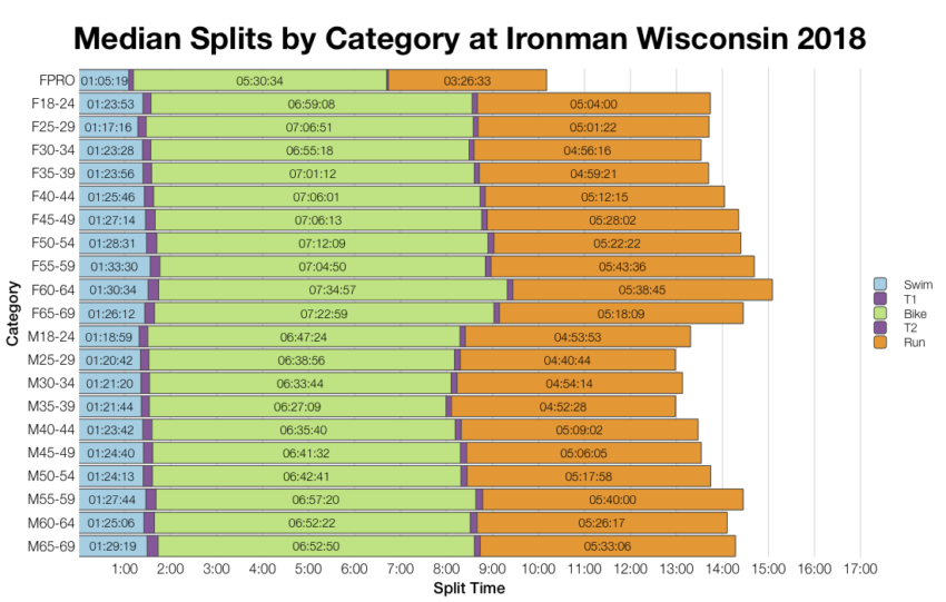 Median Splits by Age Group at Ironman Wisconsin 2018