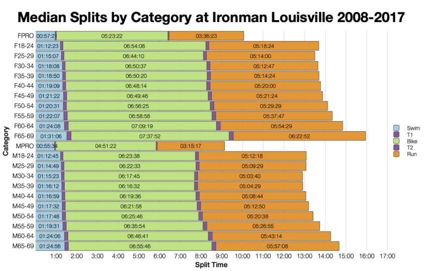 Median Splits by Age Group at Ironman Louisville 2008-2017
