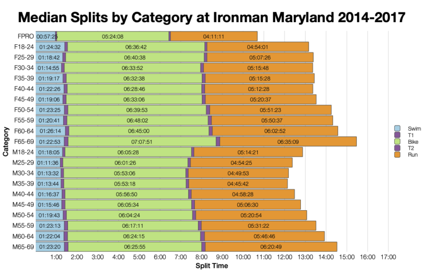 Median Splits by Age Group at Ironman Maryland 2014-2017