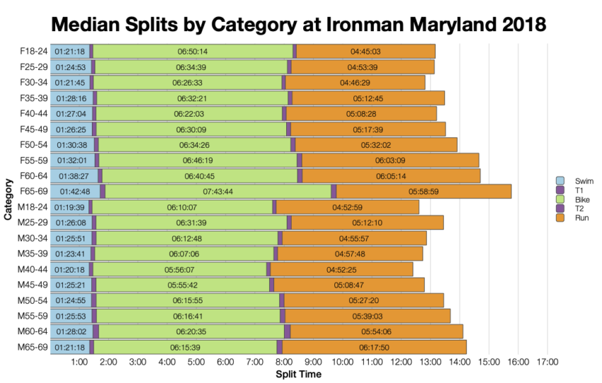Median Splits by Age Group at Ironman Maryland 2018