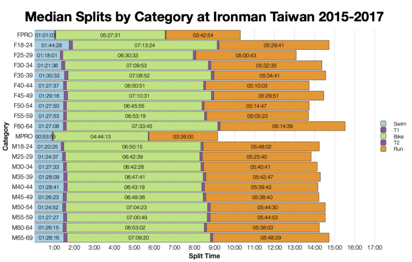Median Splits by Age Group at Ironman Taiwan 2015-2017