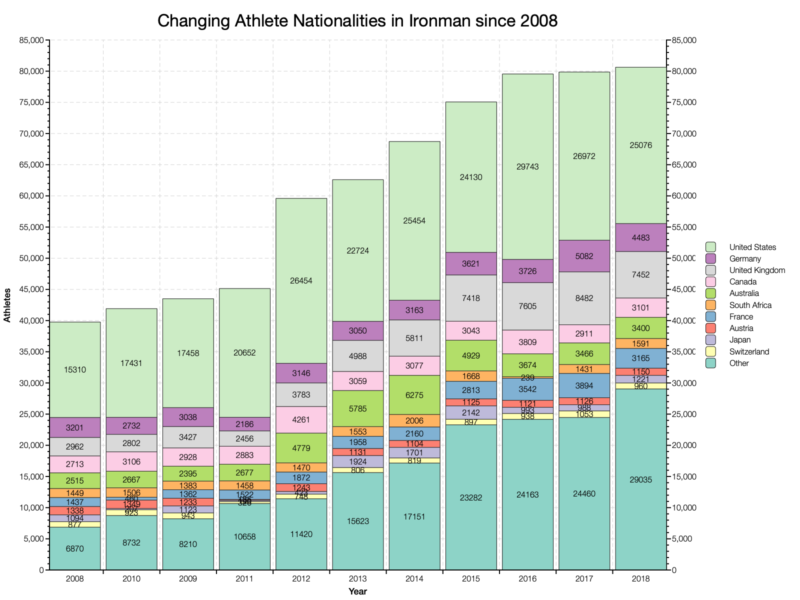 Changing Athlete Nationalities in Ironman Since 2008