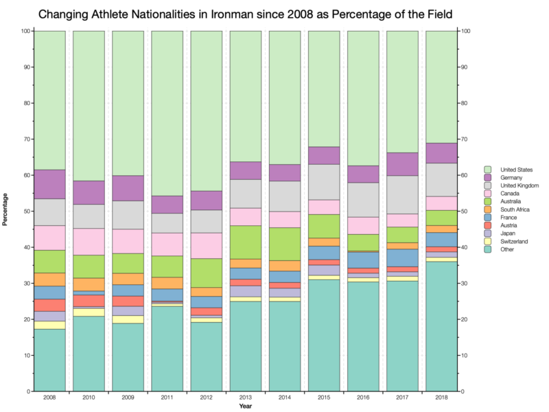 Changing Athlete Nationalities in Ironman since 2008 as a Percentage of the Field