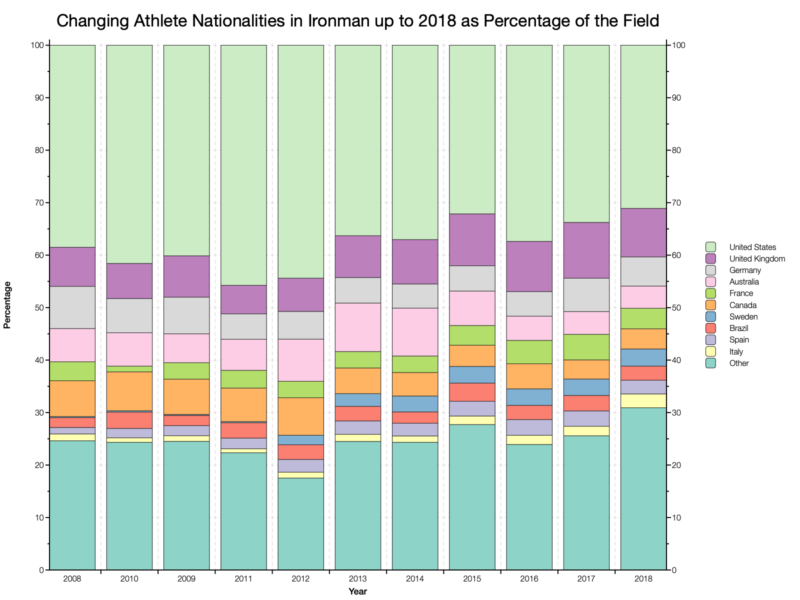 Changing Athlete Nationalities in Ironman up to 2018 as a Percentage of the Field