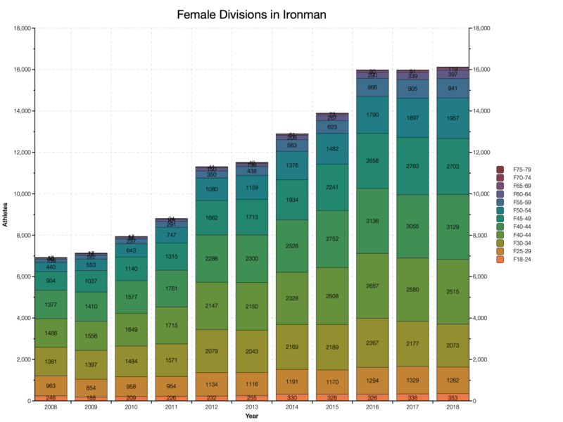 Female Divisions in Ironman