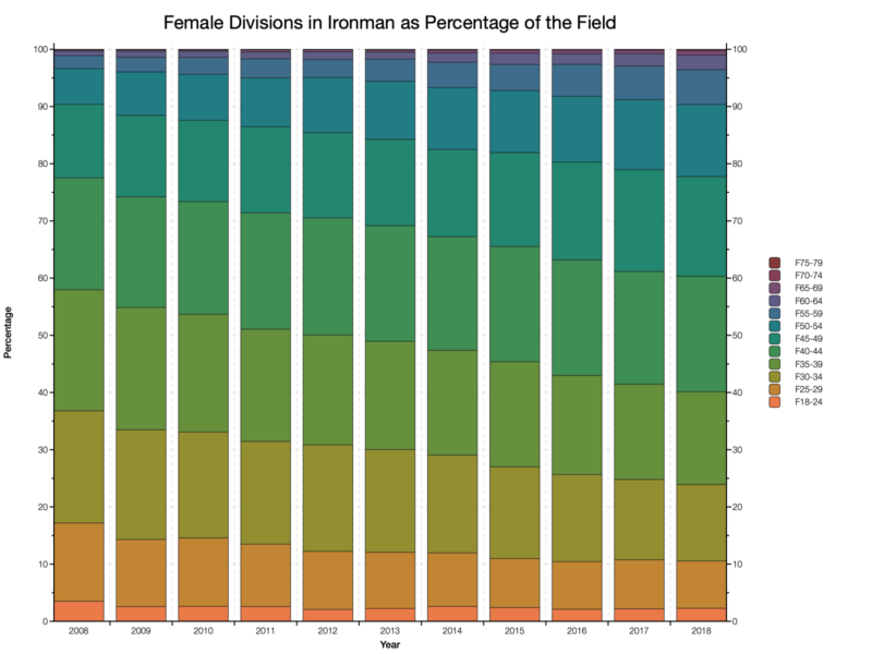 Female Divisions in Ironman as a Percentage of the Field