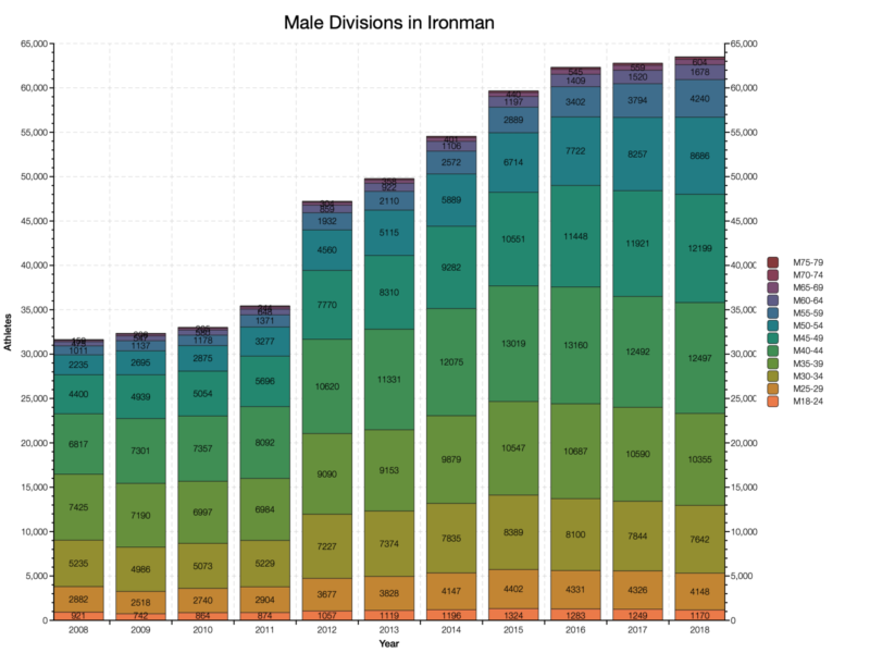Male Divisions in Ironman