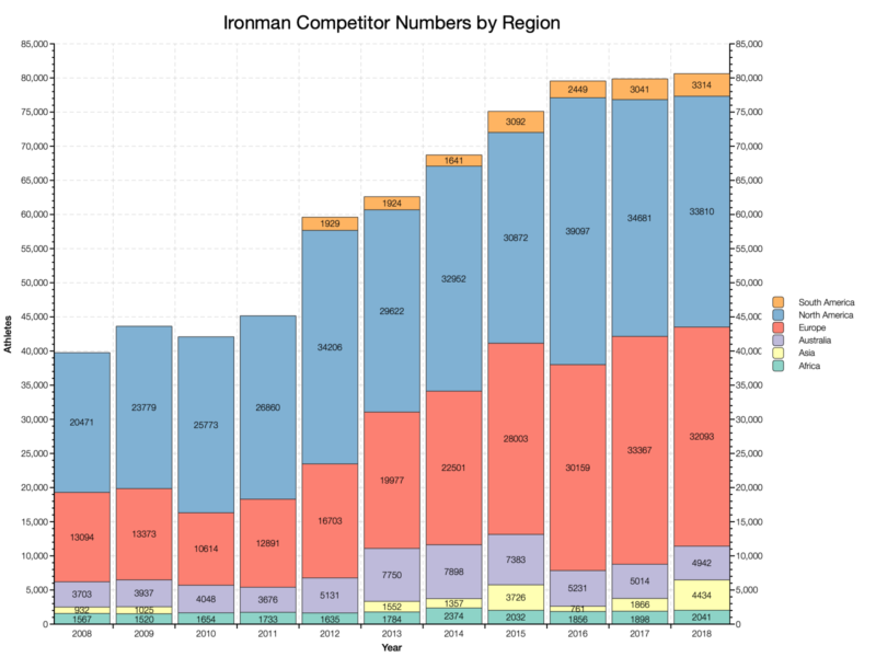 Ironman Competitor Numbers by Region