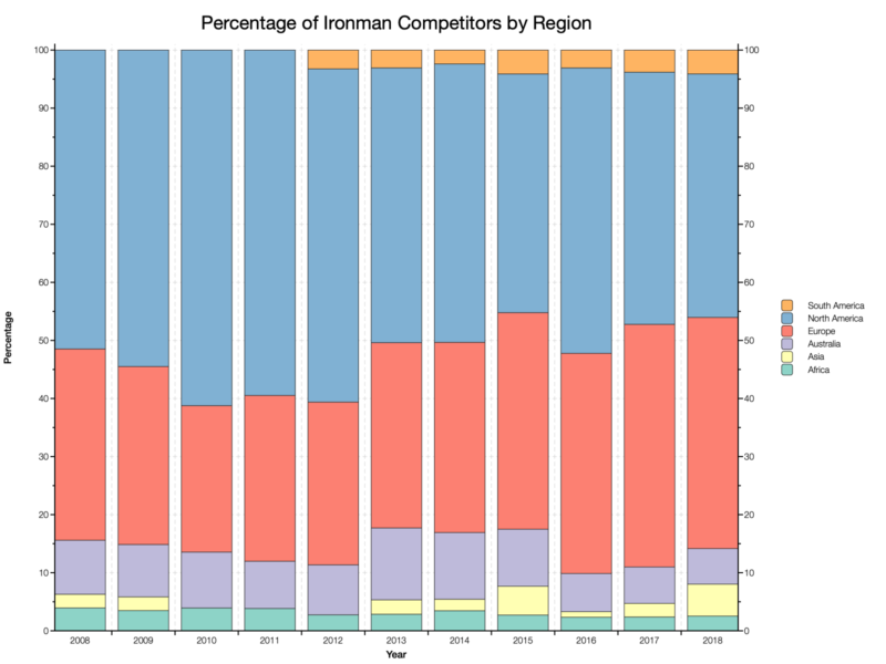 Percentage of Ironman Competitors by Region
