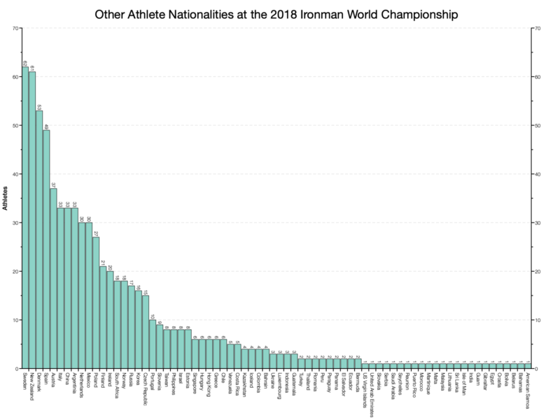 Other Athlete Nationalities at the 2018 Ironman World Championship