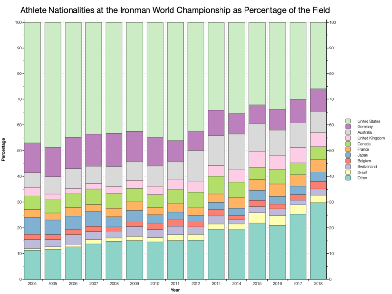 Athlete Nationalities at the Ironman World Championship as Percentage of the Field