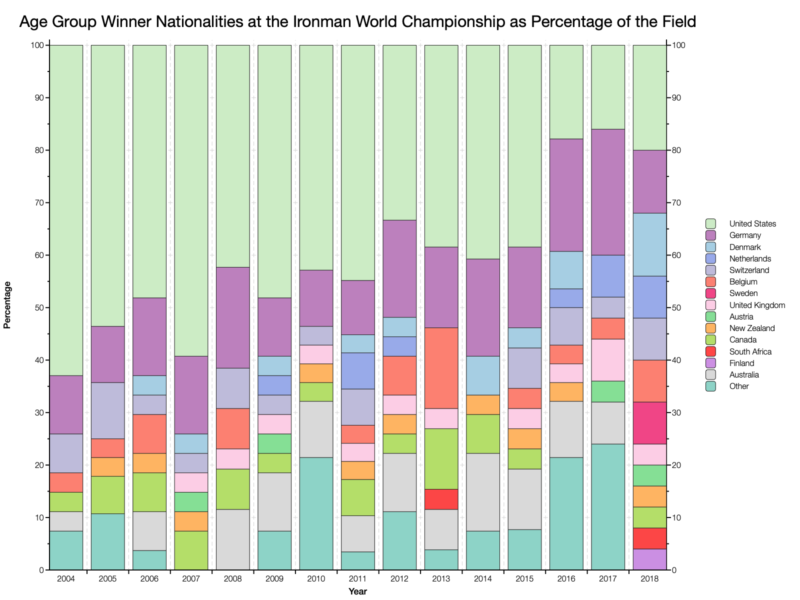 Age Group Winner Nationalities at the Ironman World Championship as Percentage of the Field