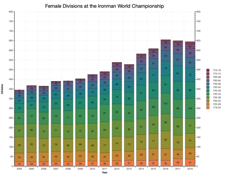 Female Divisions at the Ironman World Championship
