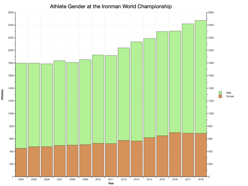 Athlete Gender at the Ironman World Championship