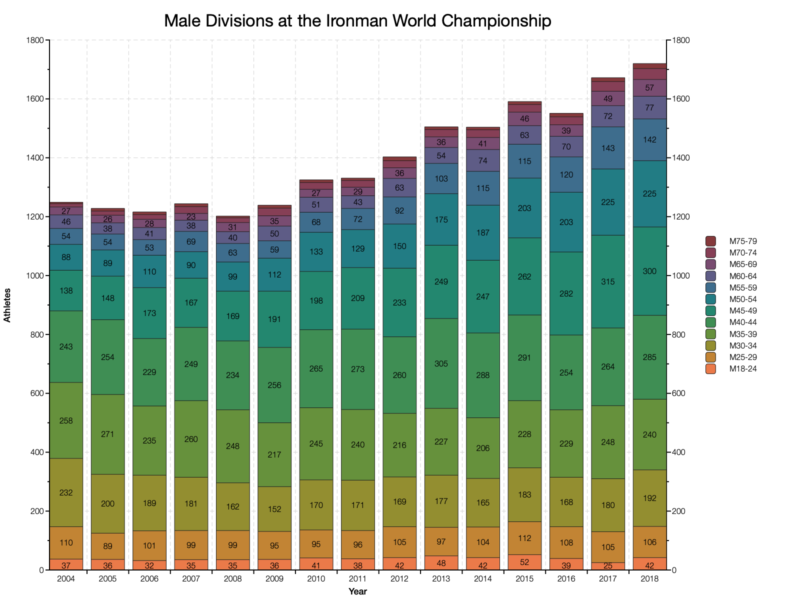 Male Divisions at the Ironman World Championship