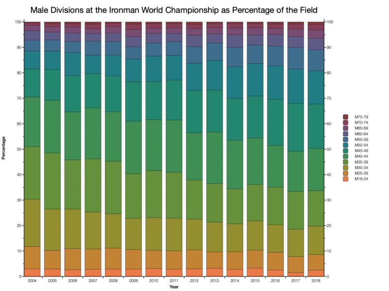 Male Divisions at the Ironman World Championship as Percentage of the Field