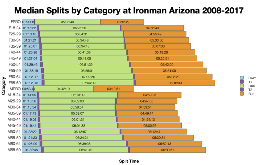 Median Splits by Age Group at Ironman Arizona 2008-2017