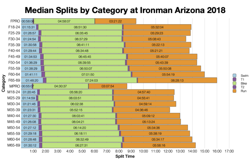 Median Splits by Age Group at Ironman Arizona 2018