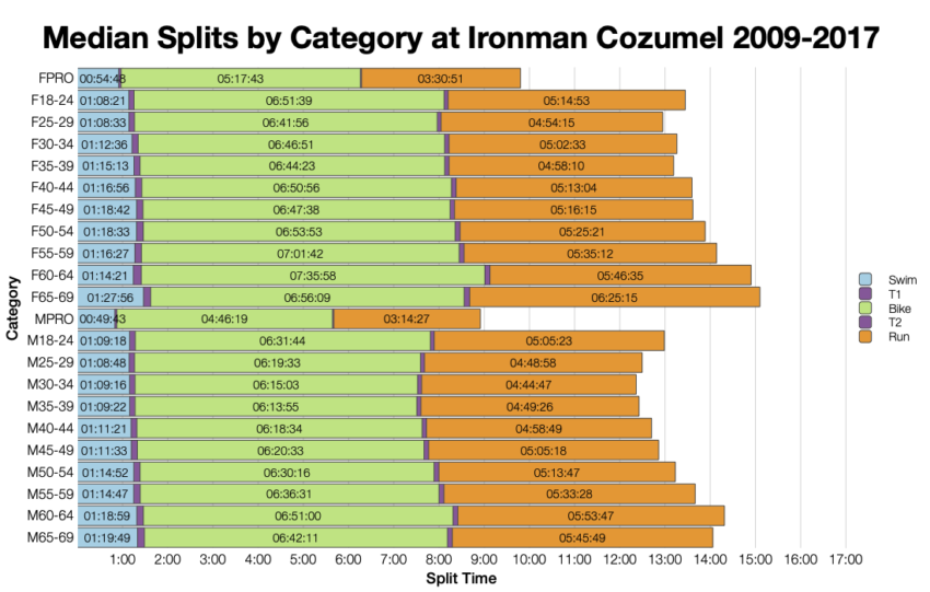 Median Splits by Age Group at Ironman Cozumel 2009-2017
