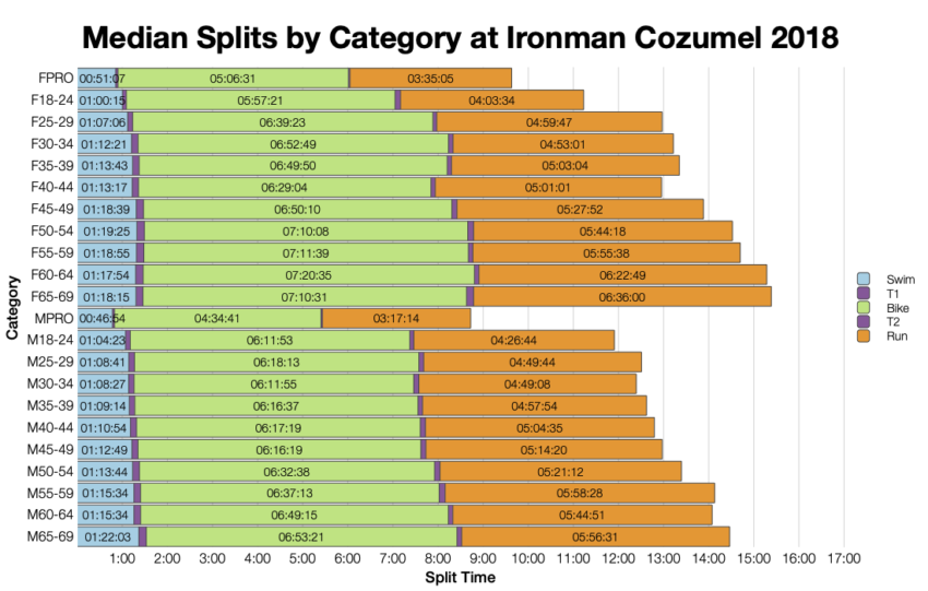 Median Splits by Age Group at Ironman Cozumel 2018