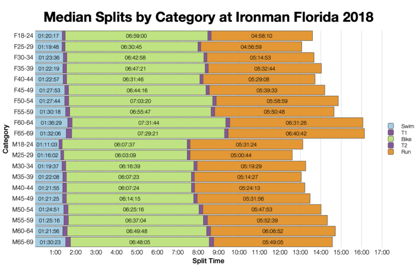 Median Splits by Age Group at Ironman Florida 2018