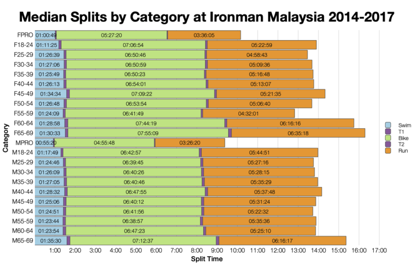 Median Splits by Age Group at Ironman Malaysia 2014-2017
