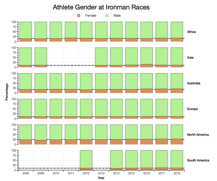 Athlete Gender by Region at Ironman Races