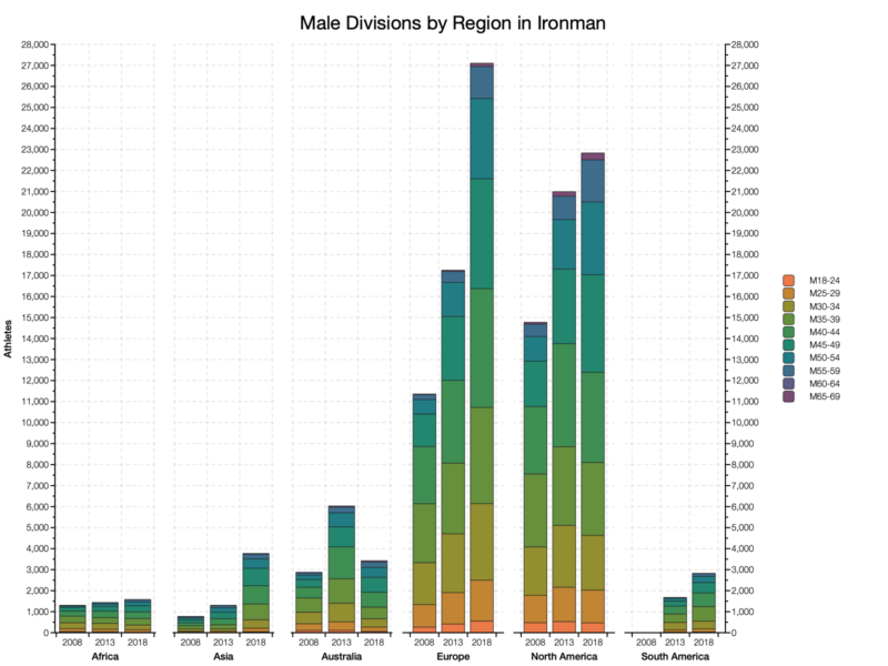 Male Divisions by Region in Ironman