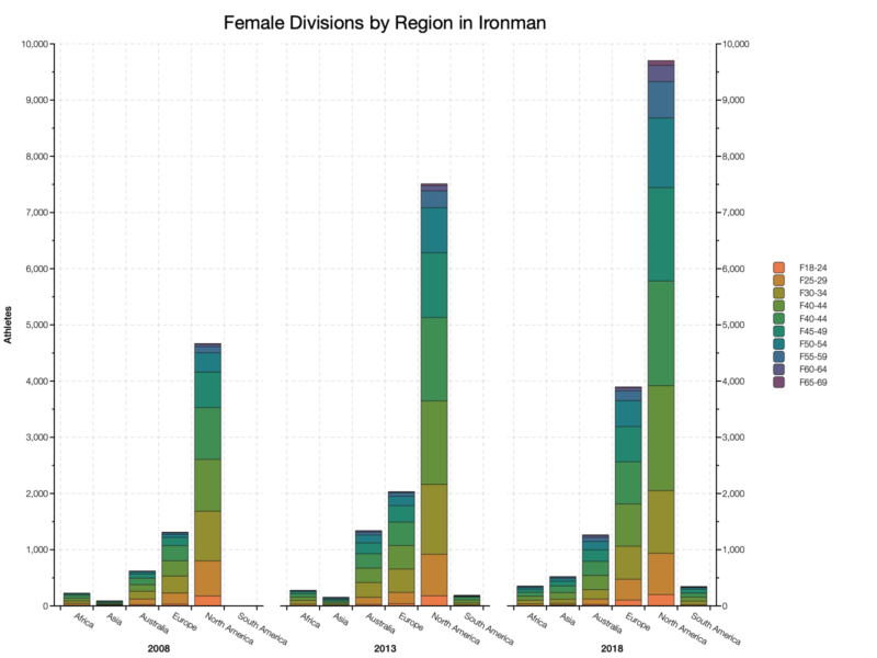 Female Divisions by Region in Ironman
