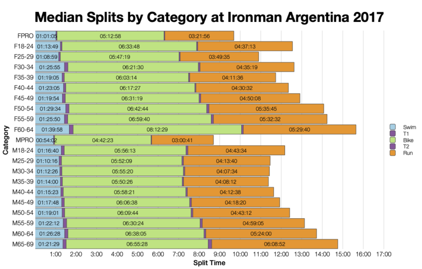 Median Splits by Age Group at Ironman Argentina 2017