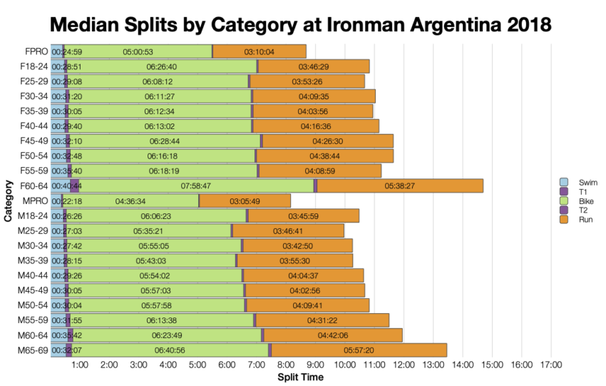 Median Splits by Age Group at Ironman Argentina 2018
